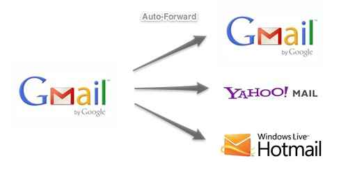 how to auto forward gmail
